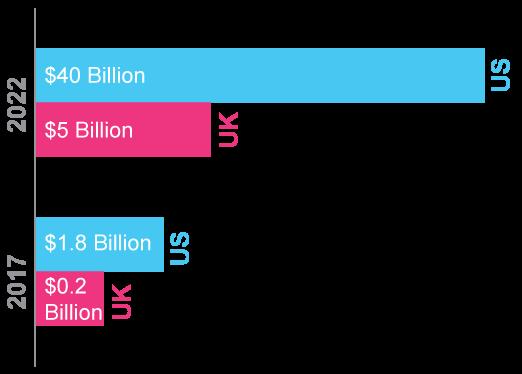 Voice commerce sales 2017, 2022 in U.S, U.K.