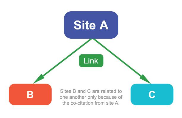 Building a Backlink