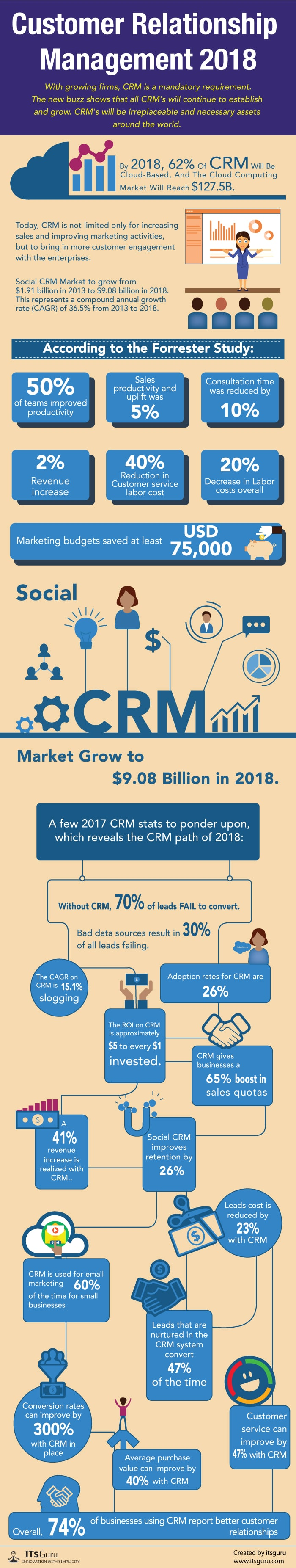 CRM for 2018